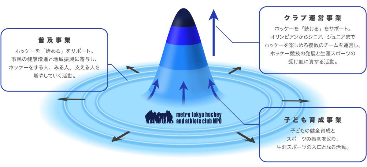 中期ビジョンの活動領域イメージ